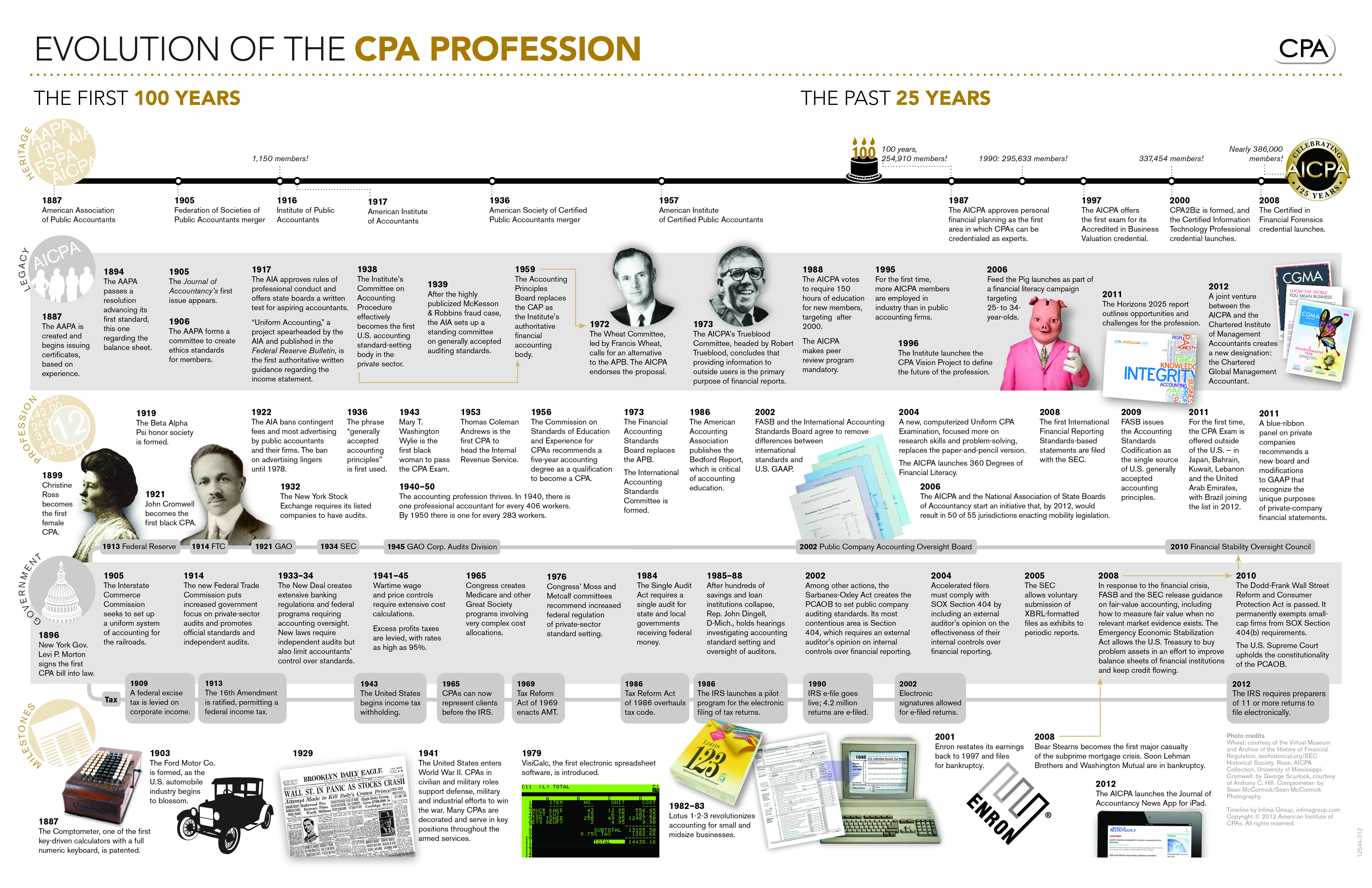 cpa posters