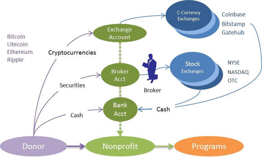 Bitcoin basics for nfps accepting and valuing cryptocurrency gifts