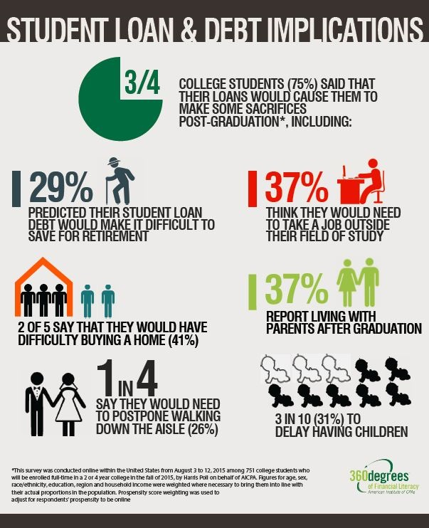 Confronting Education Debt >> New Aicpa Survey Reveals Effects Regrets Of Student Loan Debt